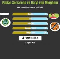 Fabian Serrarens vs Daryl van Mieghem h2h player stats