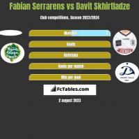 Fabian Serrarens vs Davit Skhirtladze h2h player stats