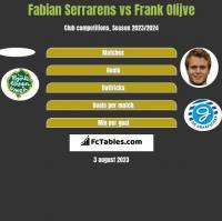 Fabian Serrarens vs Frank Olijve h2h player stats