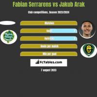 Fabian Serrarens vs Jakub Arak h2h player stats