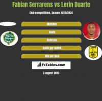 Fabian Serrarens vs Lerin Duarte h2h player stats