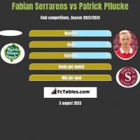 Fabian Serrarens vs Patrick Pflucke h2h player stats