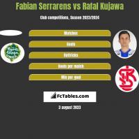 Fabian Serrarens vs Rafał Kujawa h2h player stats