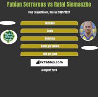 Fabian Serrarens vs Rafał Siemaszko h2h player stats