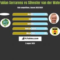 Fabian Serrarens vs Silvester van der Water h2h player stats