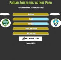 Fabian Serrarens vs Iker Pozo h2h player stats