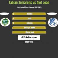 Fabian Serrarens vs Alef Joao h2h player stats