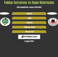 Fabian Serrarens vs Hugo Botermans h2h player stats