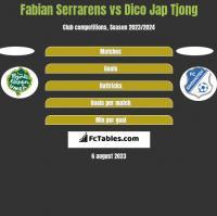 Fabian Serrarens vs Dico Jap Tjong h2h player stats