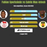 Fabian Sporkslede vs Calvin Mac-Intosh h2h player stats