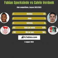 Fabian Sporkslede vs Calvin Verdonk h2h player stats