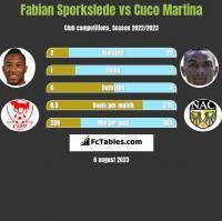 Fabian Sporkslede vs Cuco Martina h2h player stats