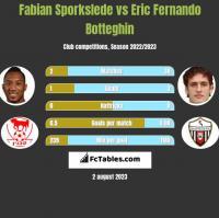 Fabian Sporkslede vs Eric Fernando Botteghin h2h player stats