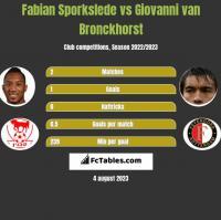 Fabian Sporkslede vs Giovanni van Bronckhorst h2h player stats