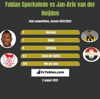 Fabian Sporkslede vs Jan-Arie van der Heijden h2h player stats