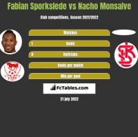 Fabian Sporkslede vs Nacho Monsalve h2h player stats