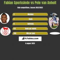 Fabian Sporkslede vs Pele van Anholt h2h player stats