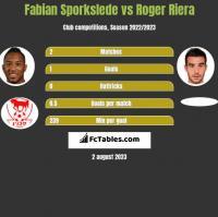 Fabian Sporkslede vs Roger Riera h2h player stats