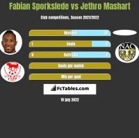Fabian Sporkslede vs Jethro Mashart h2h player stats