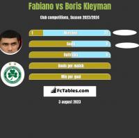 Fabiano vs Boris Kleyman h2h player stats