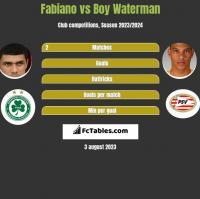 Fabiano vs Boy Waterman h2h player stats