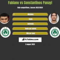 Fabiano vs Constantinos Panayi h2h player stats