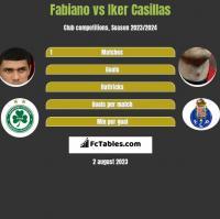 Fabiano vs Iker Casillas h2h player stats