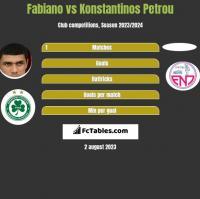 Fabiano vs Konstantinos Petrou h2h player stats