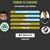 Fabiano vs Leonardo h2h player stats
