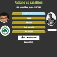 Fabiano vs Vanailson h2h player stats