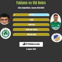 Fabiano vs Vid Belec h2h player stats
