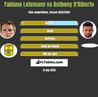 Fabiano Leismann vs Anthony D'Alberto h2h player stats