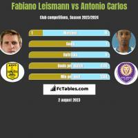 Fabiano Leismann vs Antonio Carlos h2h player stats