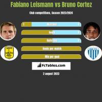 Fabiano Leismann vs Bruno Cortez h2h player stats
