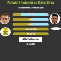 Fabiano Leismann vs Bruno Silva h2h player stats