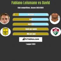 Fabiano Leismann vs David Braz h2h player stats