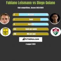 Fabiano Leismann vs Diogo Goiano h2h player stats