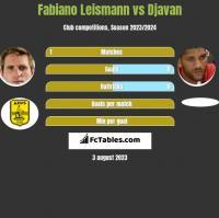 Fabiano Leismann vs Djavan h2h player stats