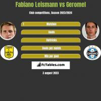 Fabiano Leismann vs Geromel h2h player stats