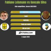 Fabiano Leismann vs Goncalo Silva h2h player stats