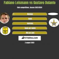 Fabiano Leismann vs Gustavo Dulanto h2h player stats