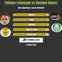 Fabiano Leismann vs Gustavo Gomez h2h player stats