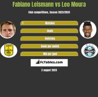 Fabiano Leismann vs Leo Moura h2h player stats