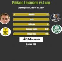 Fabiano Leismann vs Luan h2h player stats