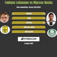 Fabiano Leismann vs Marcos Rocha h2h player stats