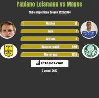 Fabiano Leismann vs Mayke h2h player stats