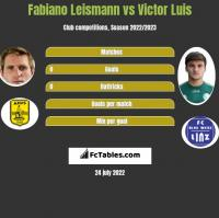 Fabiano Leismann vs Victor Luis h2h player stats