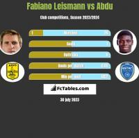 Fabiano Leismann vs Abdu h2h player stats