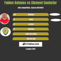 Fabien Antunes vs Clement Couturier h2h player stats