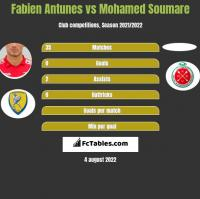 Fabien Antunes vs Mohamed Soumare h2h player stats